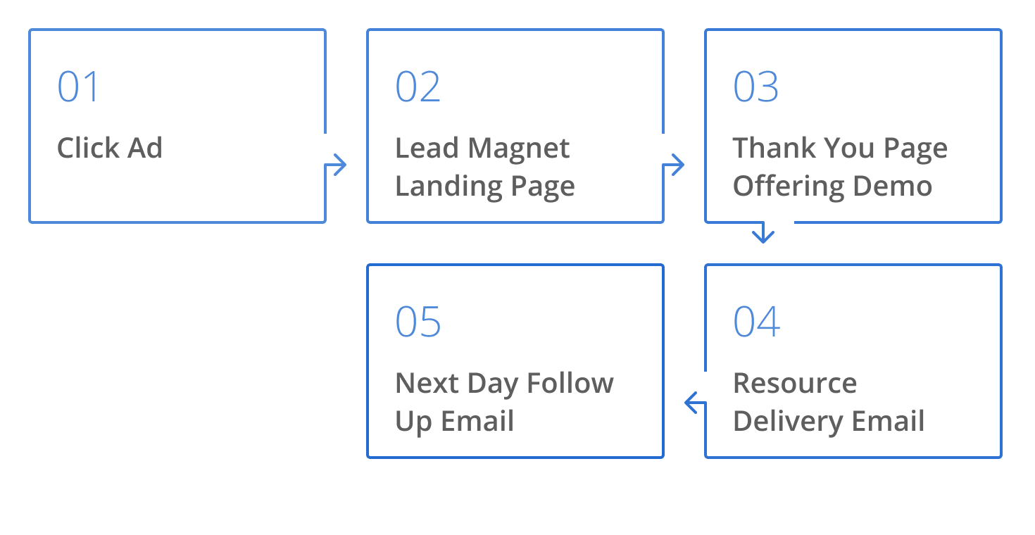 Workflow from channel through to conversion: Click ad, lead magnet landing page, thank you page offering demo, resource delivery email and then the next day follow up email.