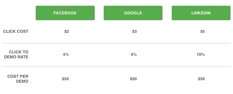 Example of different click costs with the same cost per demo.