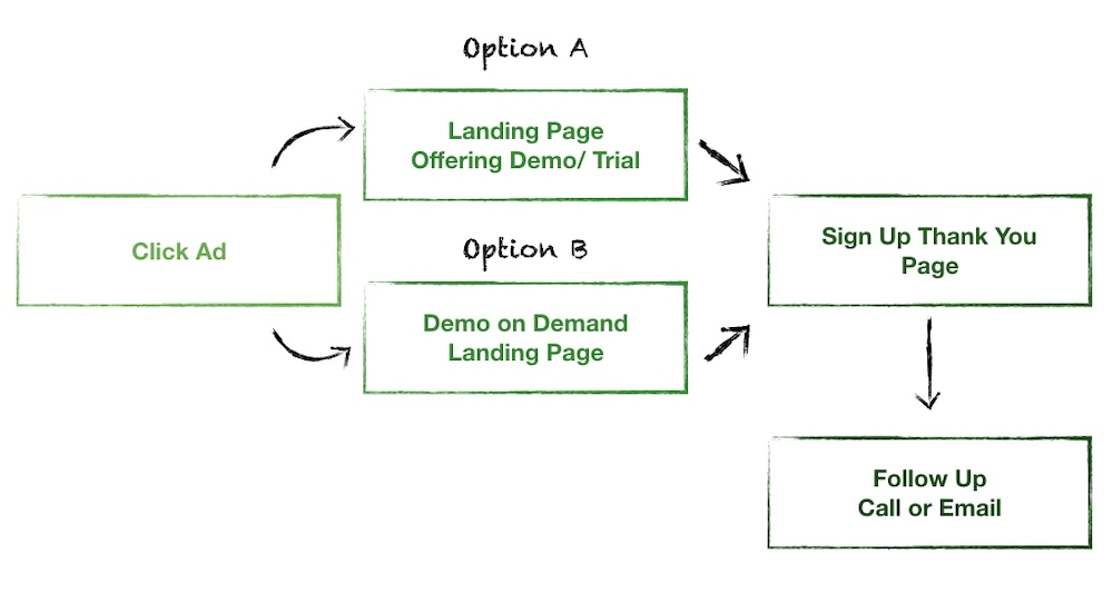"""Landing Page Flow #2 - For """"Solution Aware"""" Users: Click Ad, OPTION A: Landing Page Offering Demo/Trial or OPTION B: Demo on Demand Landing Page - Sign up thank you page - Follow Up Call or Email."""