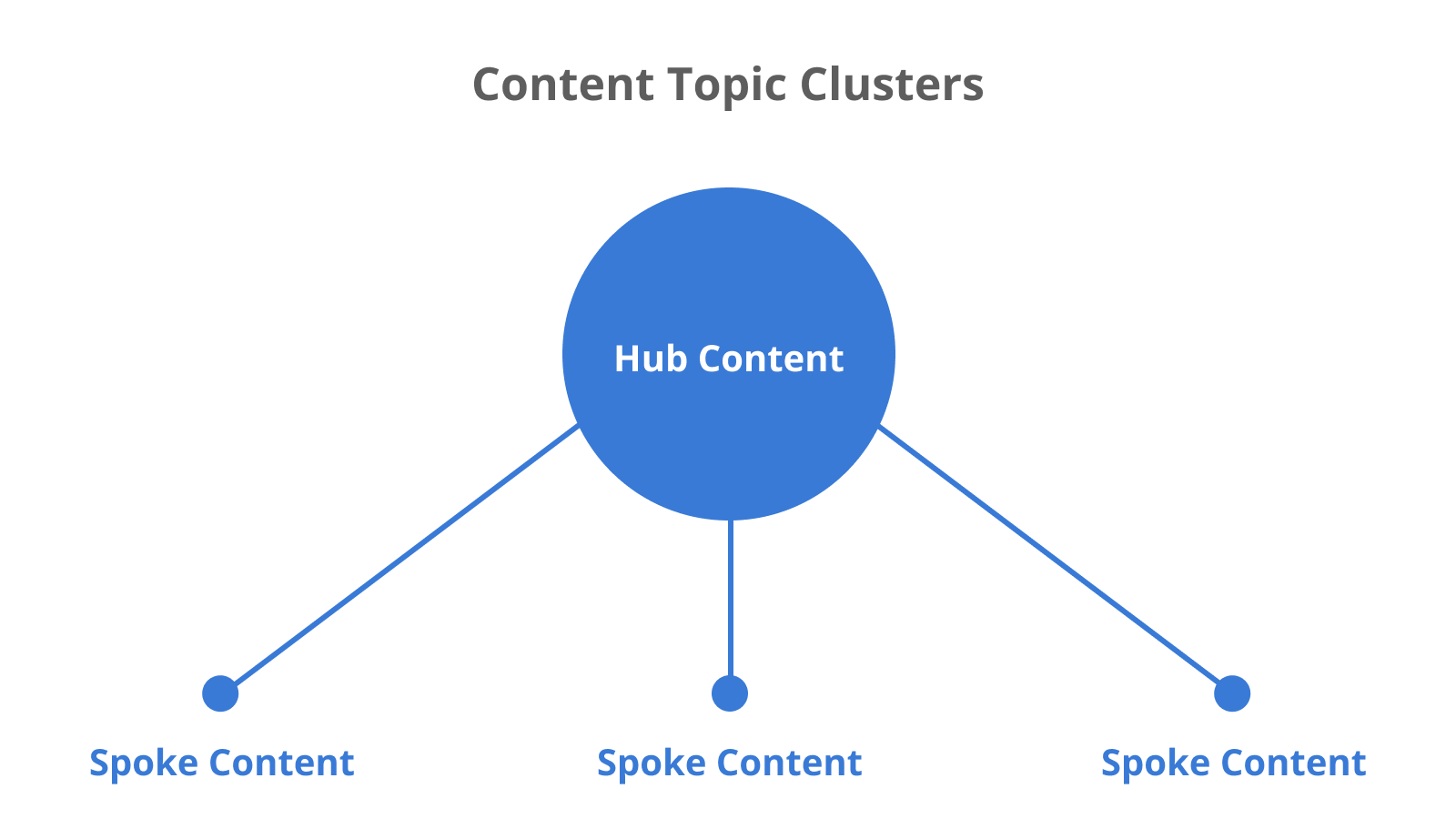 SaaS content topic clusters: from Hub Content to Spoke Content