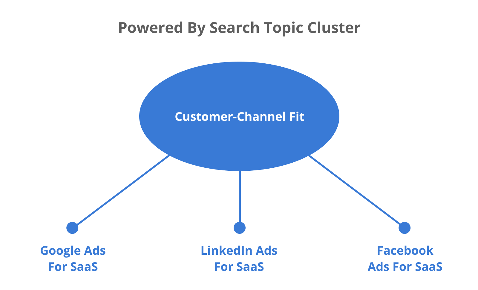 Powered by Search Topic Clusters: from Customer-Channel Fit to Google Ads for SaaS, LinkedIn Ads for SaaS, Facebook Ads for SaaS.