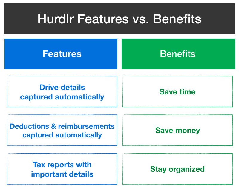 Hurdlr Features vs Benefits: Drive details captured automatically, deductions & reimbursements captured automatically, tax reports with important details, save time, save money, stay organized.