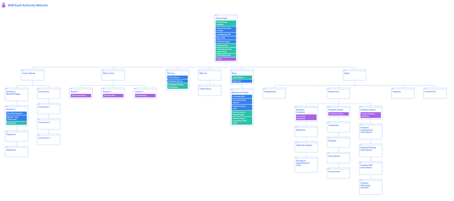 B2B SaaS Authority Architecture Wireframe