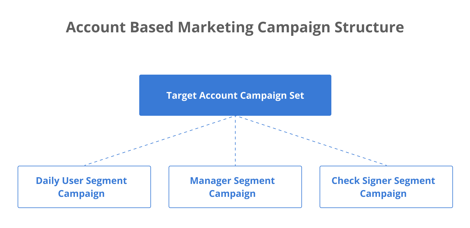Account based marketing campaign structure for B2B SaaS: Target Account Campaign Set - Daily User Segment vs Manager Segment Campaign vs Check Signer Segment Campaign