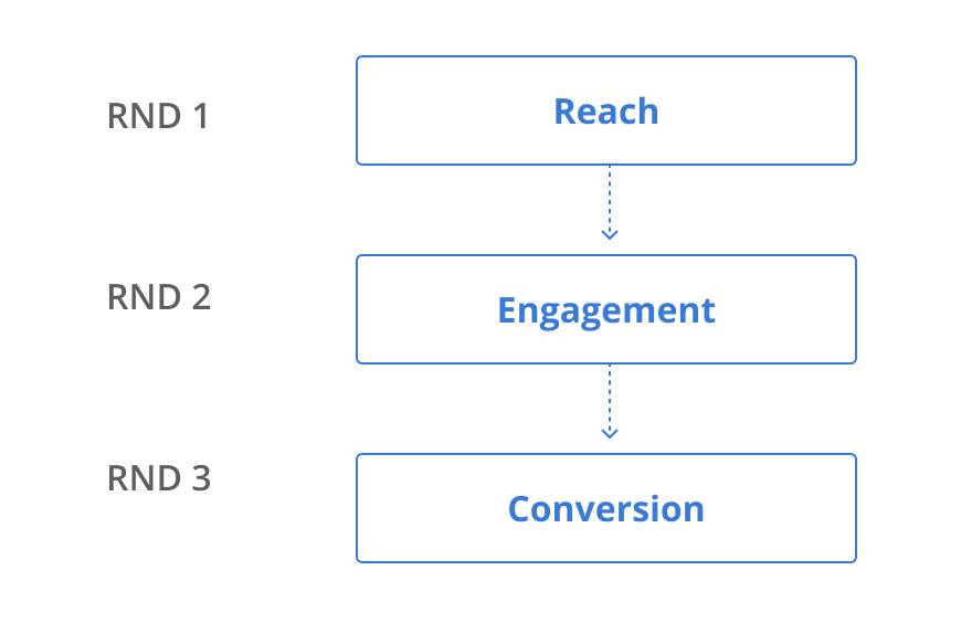 The order of account based marketing campaigns for B2B SaaS: RND 1 is Reach, RND 2 is Engagement, RND 3 is Conversion.