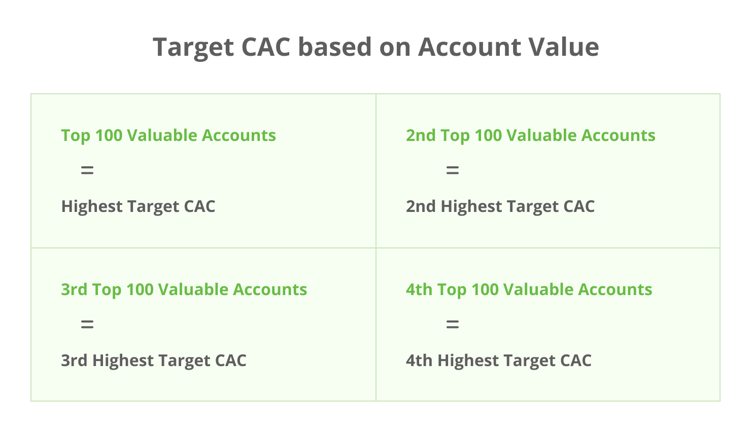 How to set your target CAC based on account value for account based marketing