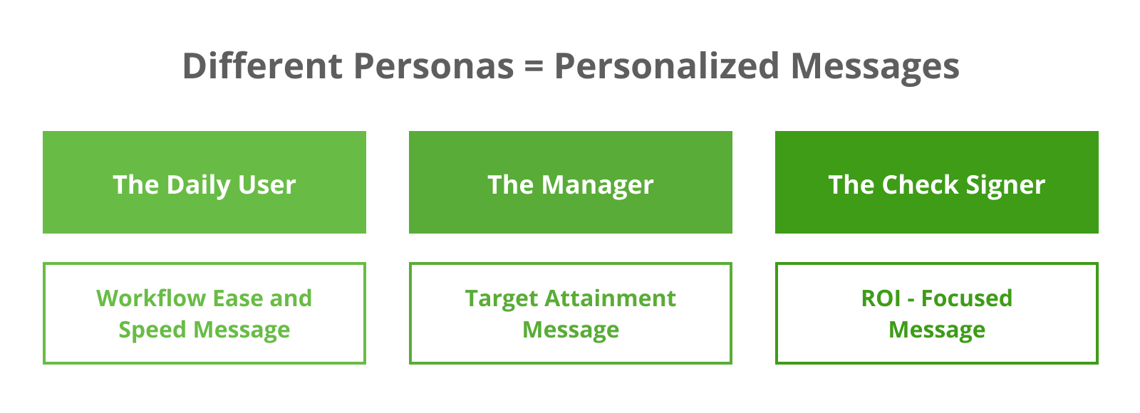 Deliver different personalized messages to your different buyer personas.