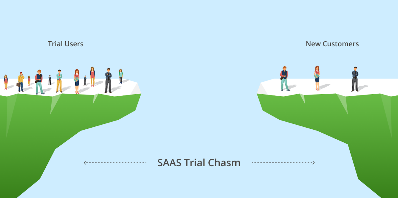 The SaaS Trial Chasm between trial users and new customers.