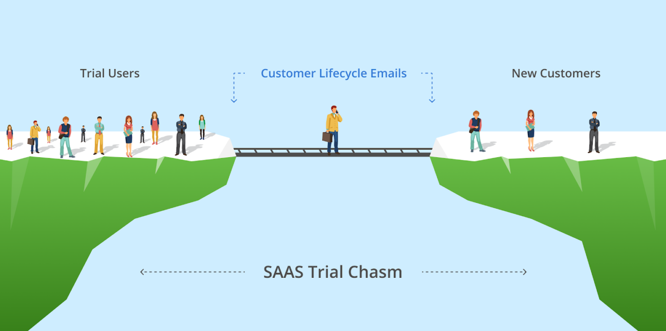Trial Users and New Customers are separated by Customer Lifecycle Emails (SaaS Trial Chasm)