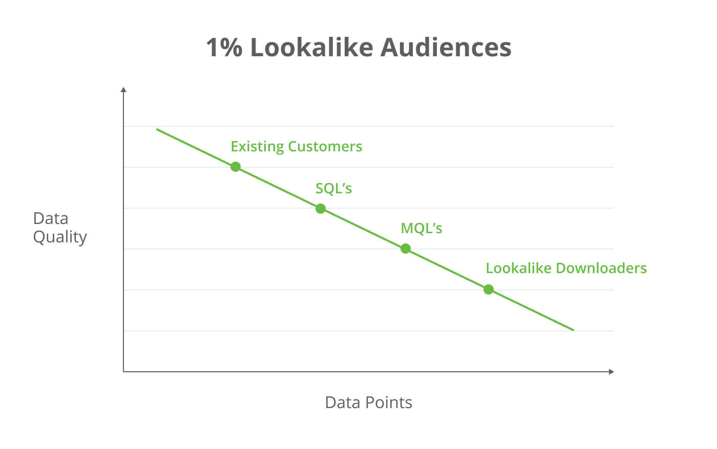 Data quality vs data points for Facebook 1% lookalike audiences.
