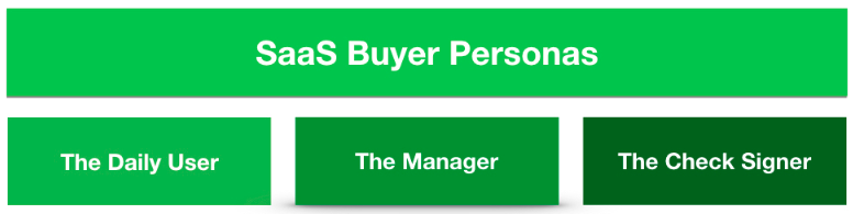 B2B SaaS buyer personas: The daily user, the manager, the check signer.