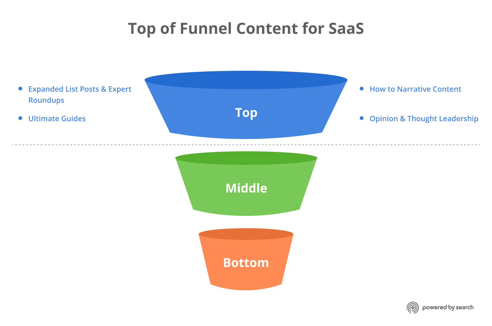 Top of the funnel content types for B2B SaaS