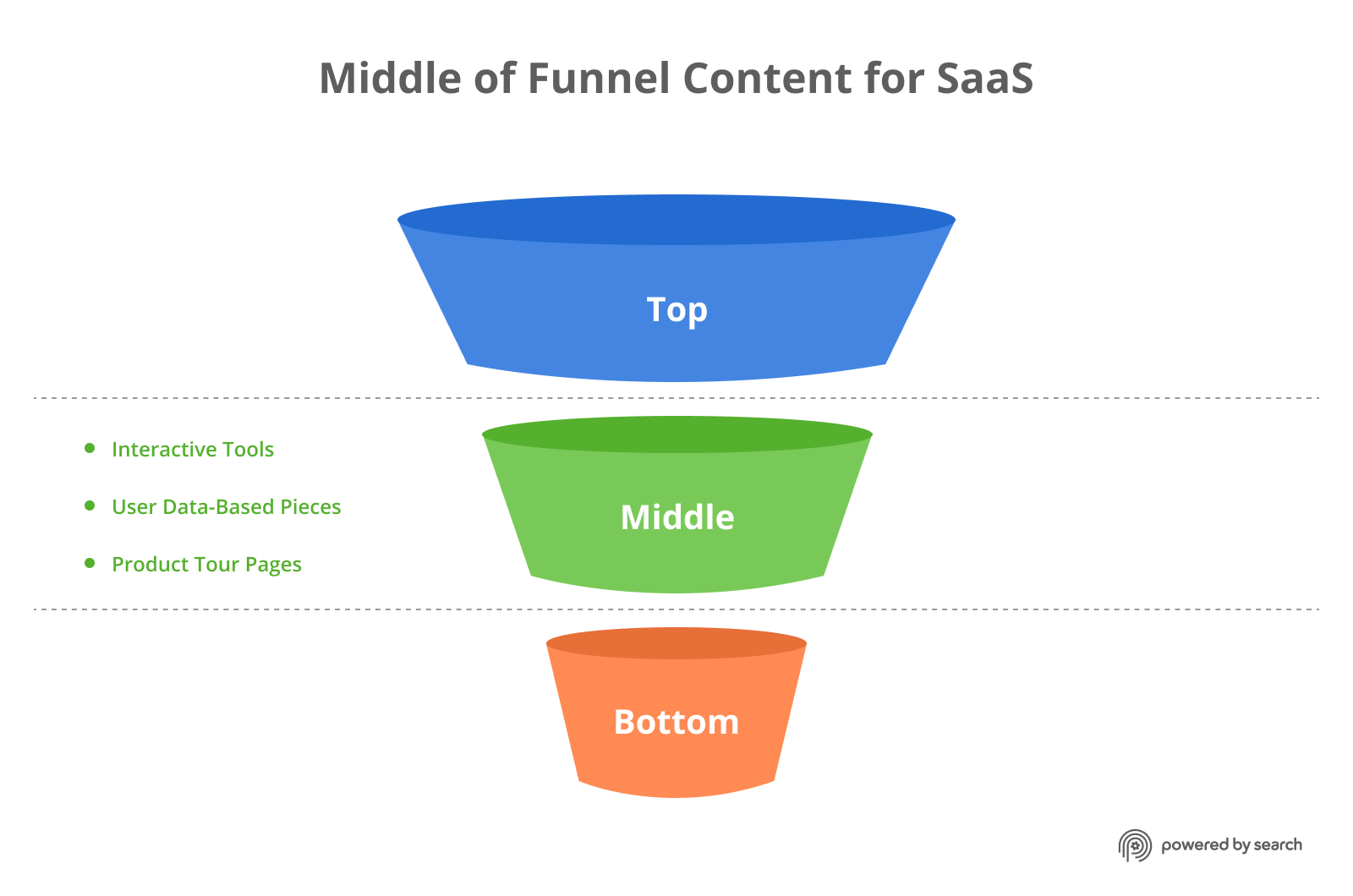 Middle of the funnel content types for B2B SaaS