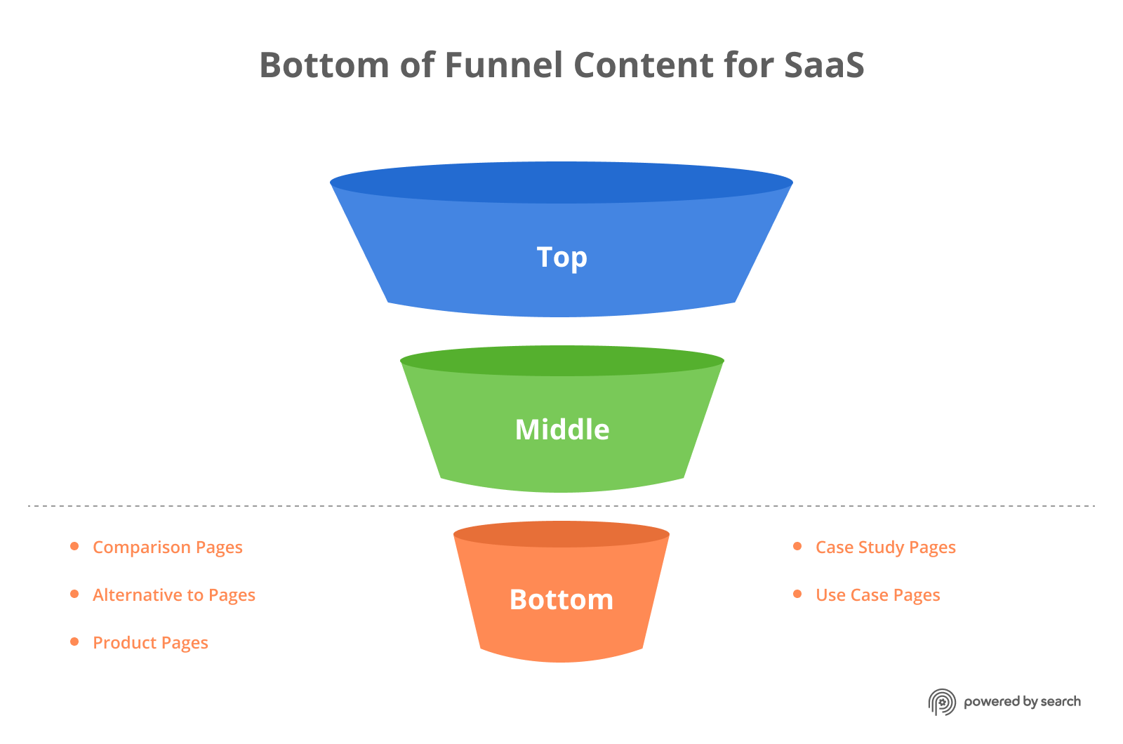 Bottom of the funnel content types for B2B SaaS