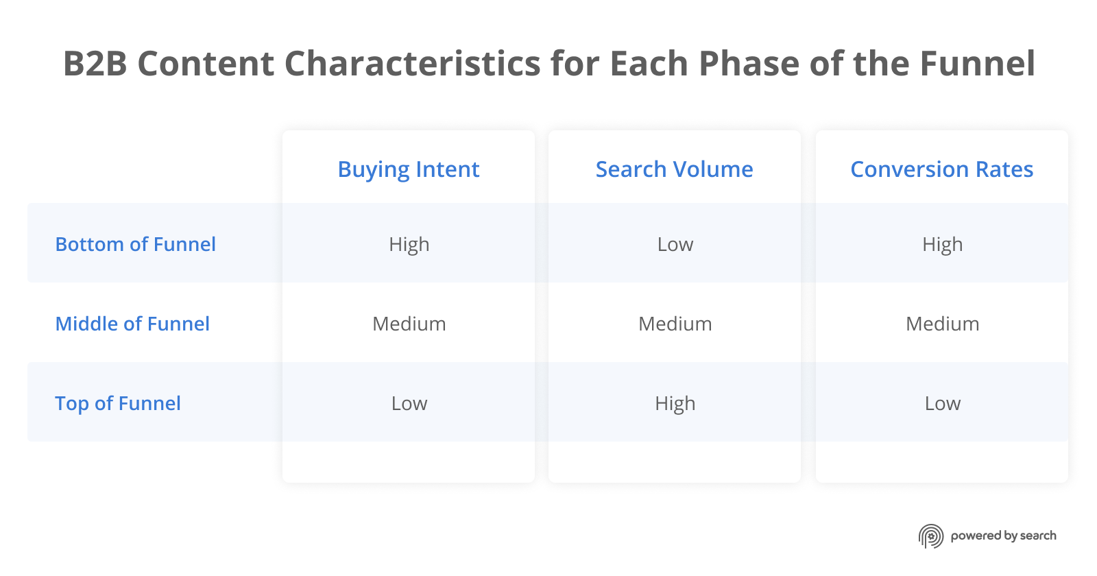 B2B Content Characteristics for Each Phase of the Funnel