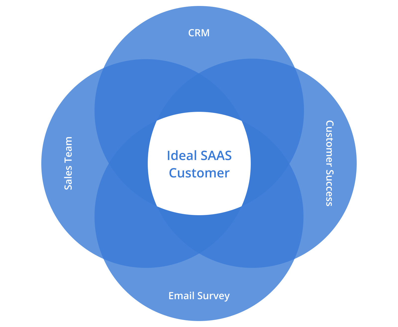 Venn diagram displaying our approach to identify your best customers for SaaS: Sales Team - CRM - Customer Success - Email Survey