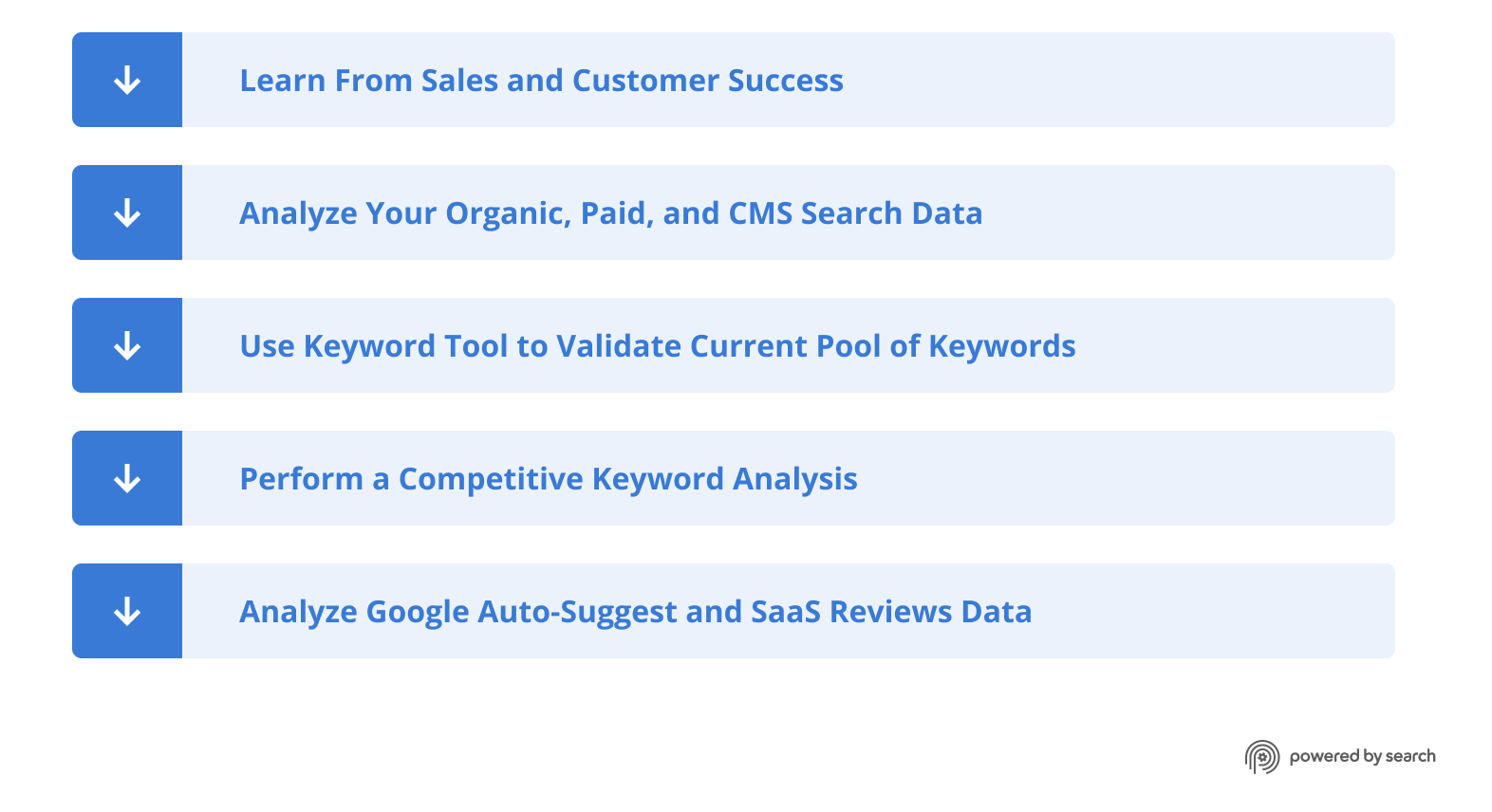 5 step keyword research: 1. Learn From Sales and Customer Success; 2. Analyze Your Organic, Paid, and CMS Search Data, 3. Use Keyword Tool to Validate Current Pool of Keywords; 4. Perform a Competitive Keyword Analysis; 5. Analyze Google Auto-Suggest and SaaS Review Data