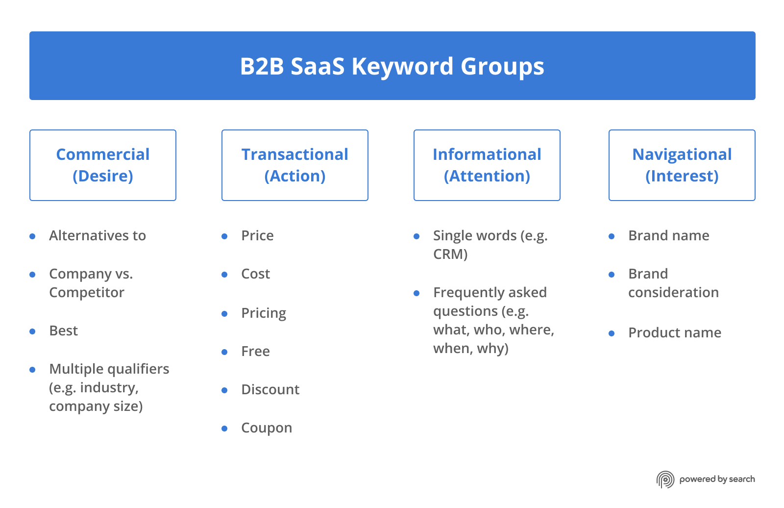 B2B SaaS Keyword Groups: Commercial, Transactional, Informational, Navigational