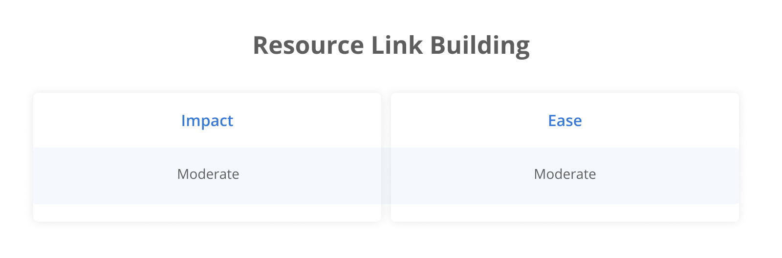 Resource Link Building: Impact Moderate; Ease Moderate