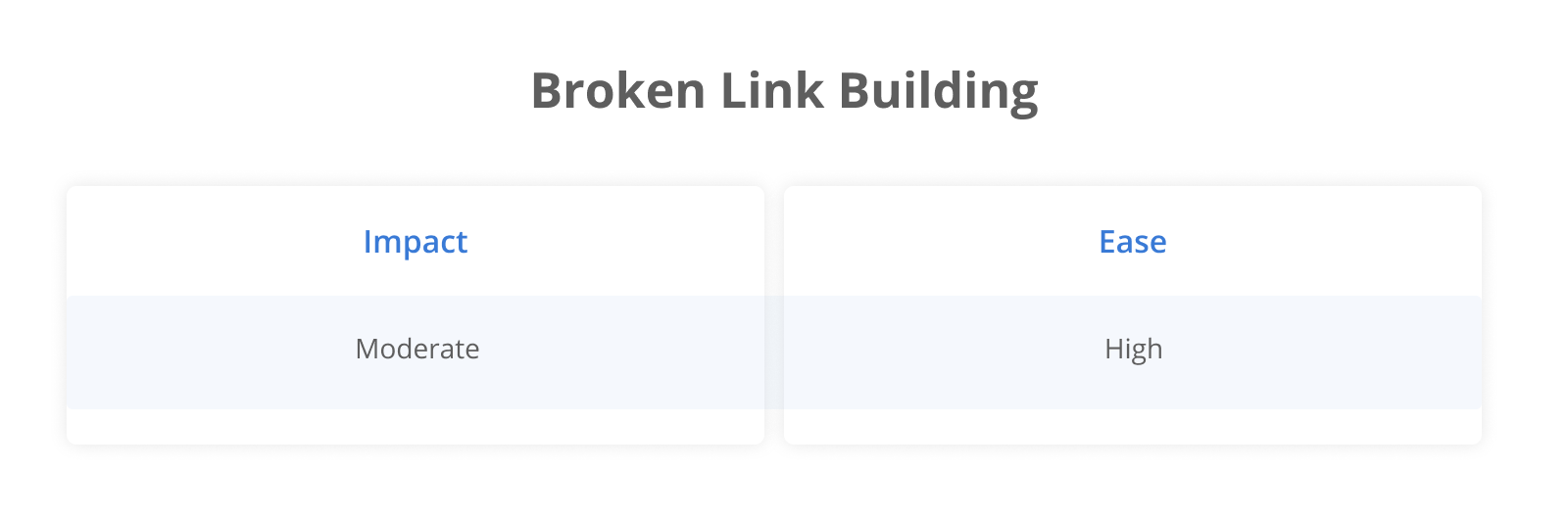 Broken Link Building: Impact Moderate; Ease High