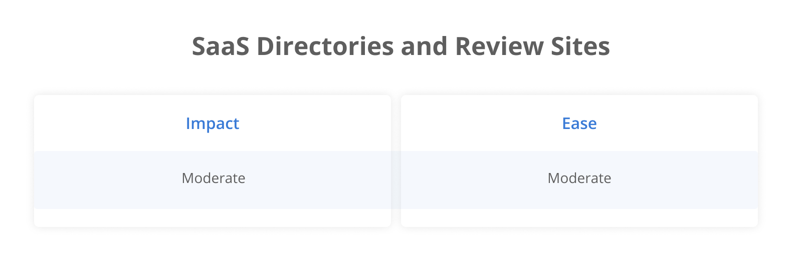 Saas Directories and Review Sites: Impact Moderate; Ease Moderate
