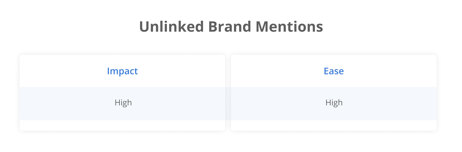 Unlinked Brand Mentions: Impact High; Ease High