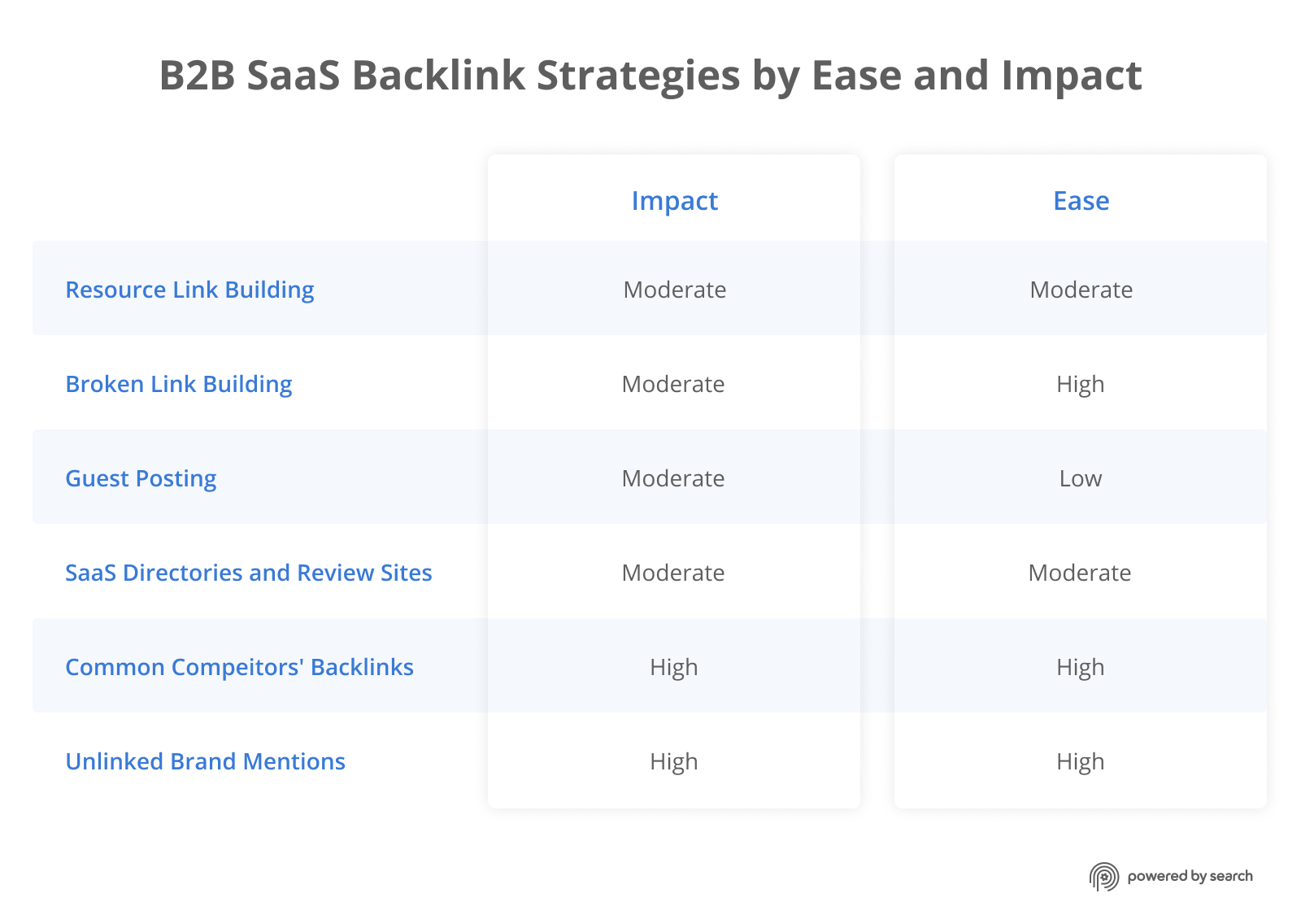 B2B SaaS Backlink Strategies by Ease and Impact