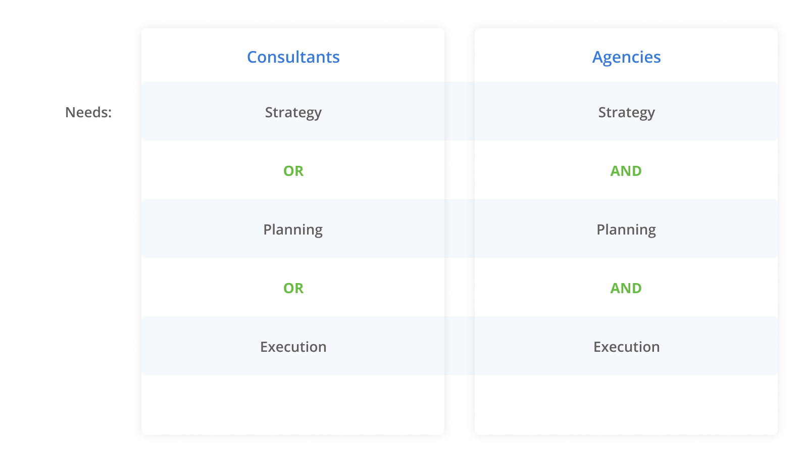 Key Difference for marketing agency vs. marketing consultant