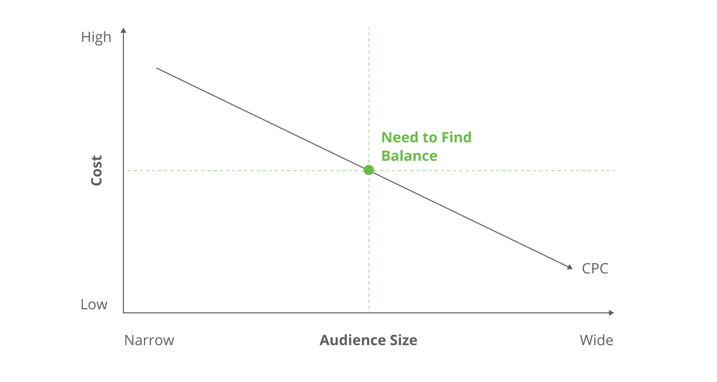 Audience Size vs Cost: need to find balance