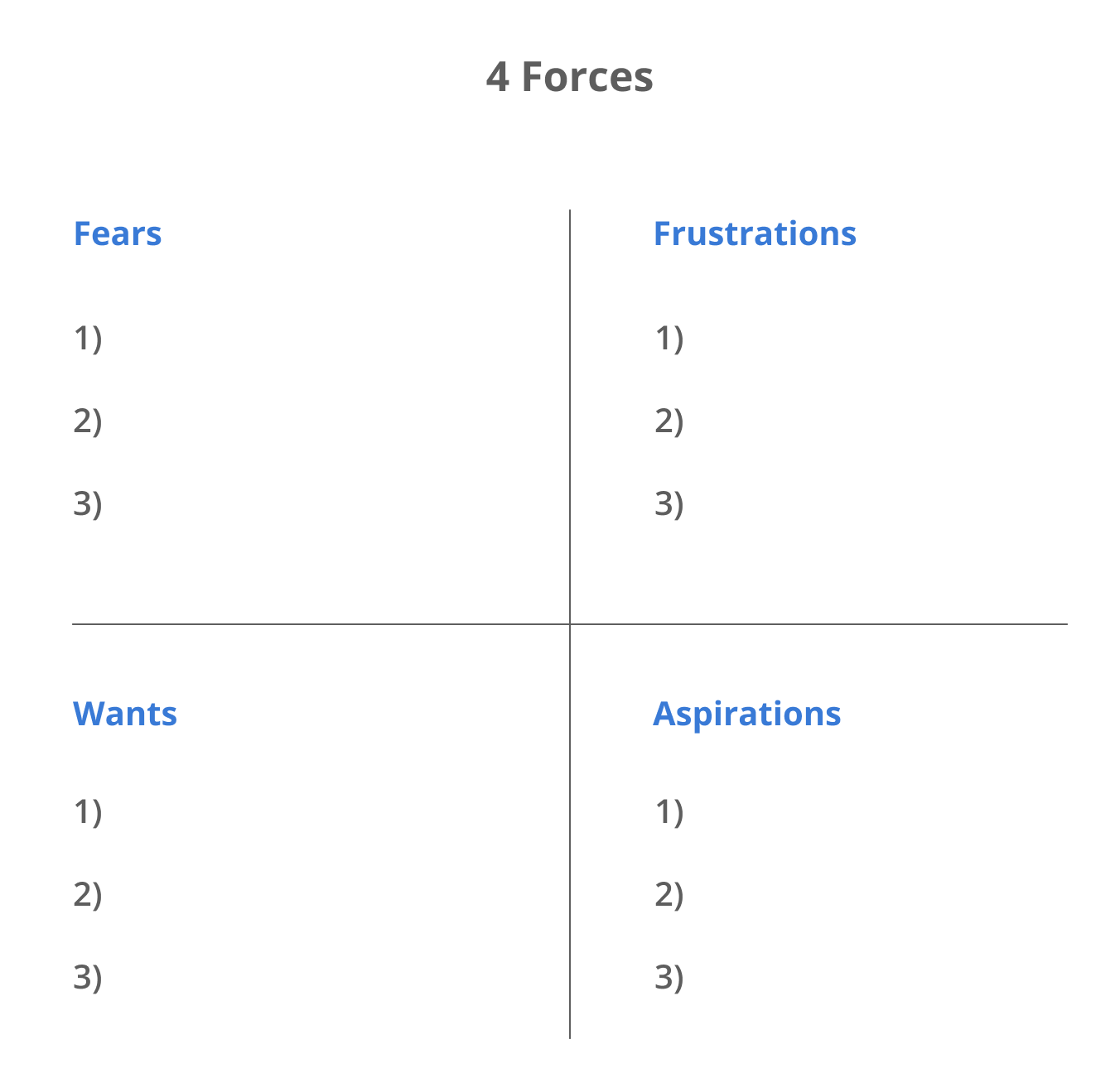The 4 Forces model: 12 messaging angles for SaaS PPC campaigns.