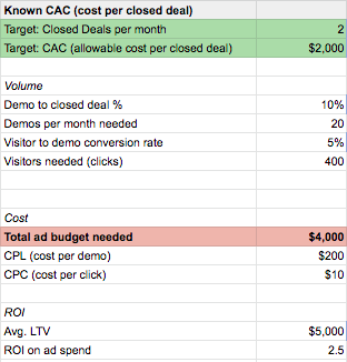 Known CAC/ Target/ Total Ad Budget Needed