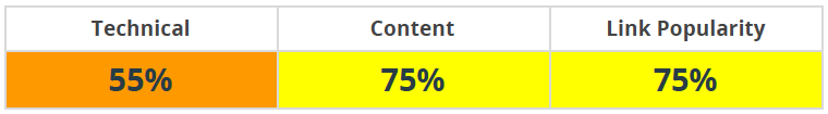 Technical 55%, Content 75%, Link Popularity 75%