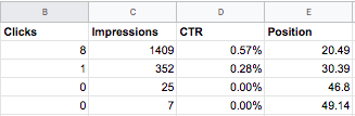 Clicks, Impressions, CTR, Position