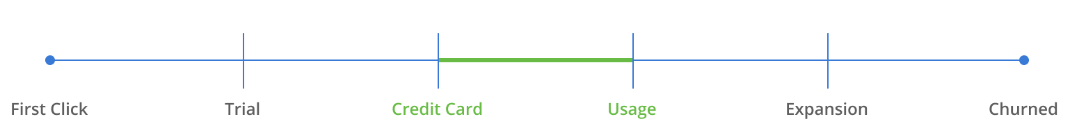 Stage 3 of the SaaS customer experience: Credit card to usage