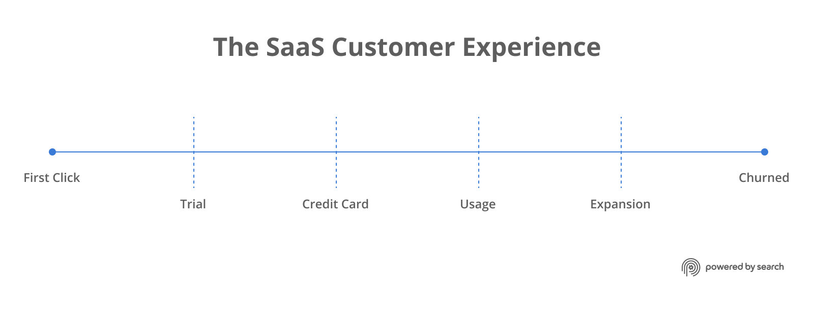 The SaaS Customer Experience: Good remarketing strategy for SaaS should utilize the entire SaaS customer experience.