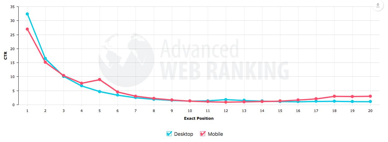 CTR: Advanced Web Ranking