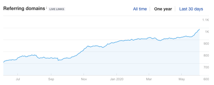 Referring Domains for One Year