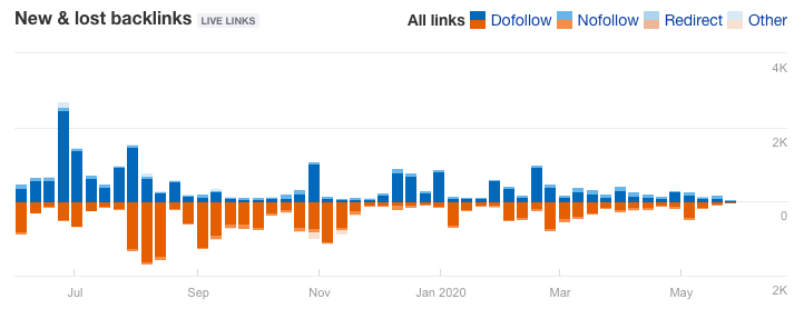 New & Lost Backlinks