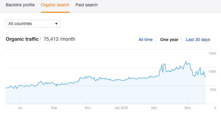 Organic search: Organic Traffic for One Year (Example of Organic Traffic competitor data in Ahrefs)