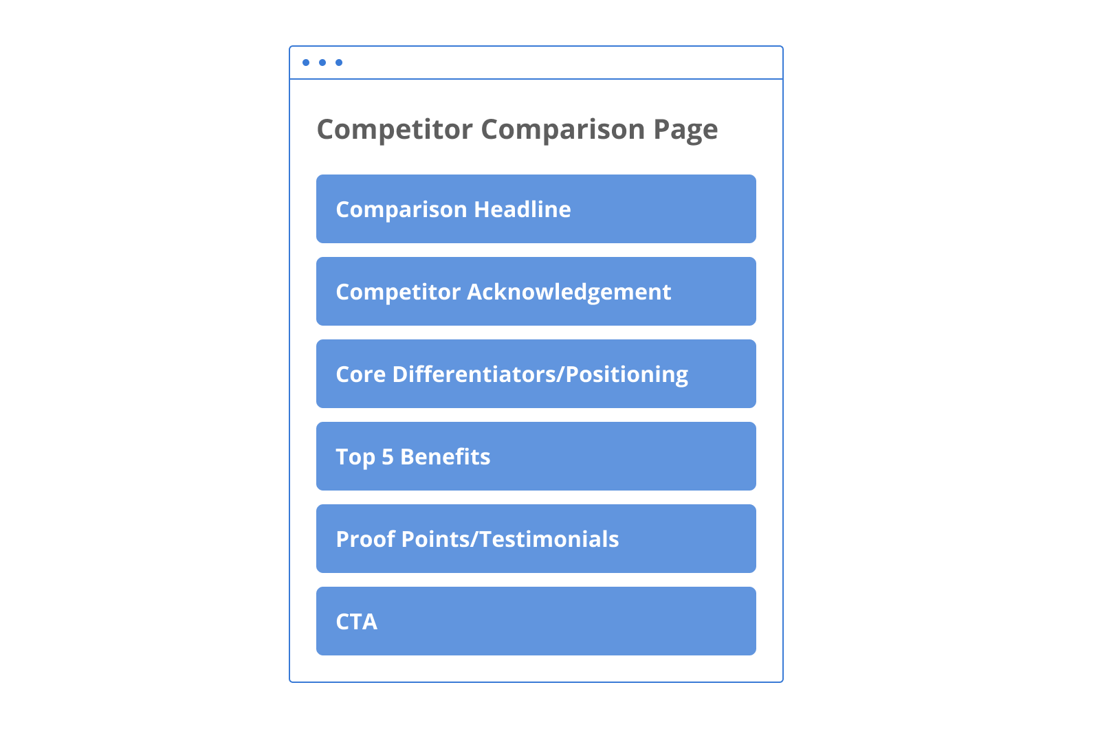 B2B SaaS competitor comparison page wireframe: Comparison Headline, Competitor Acknowledgement, Core Differentiators/Positioning, Top 5 Benefits, Proof Points/Testimonials, CTA.