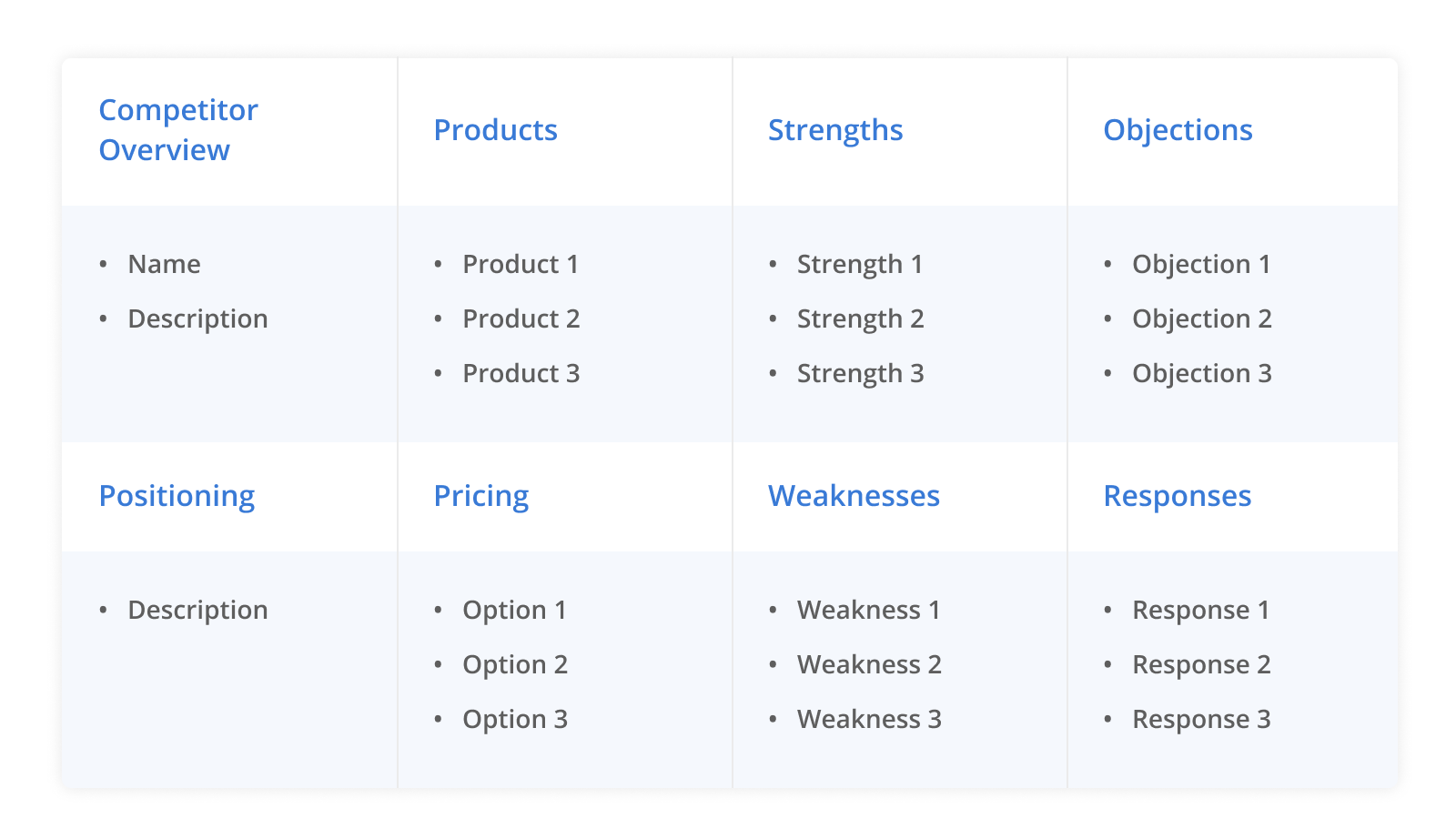B2B SaaS Battlecard Format: Competitor Overview, Positioning, Products, Pricing, Strengths, Weaknesses, Objections, Responses.