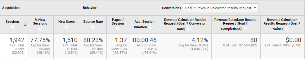 Google Analytics screenshot showing preliminary results of CartHook's calculator lead magnet.
