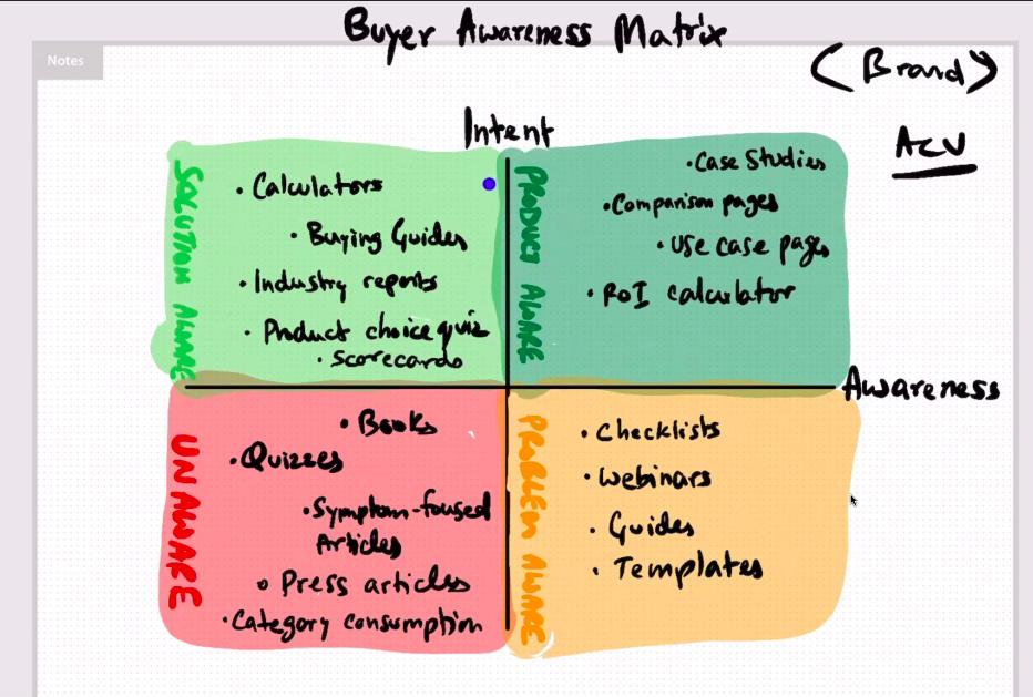 Buyer Awareness Matrix: Solution Aware vs Product Aware vs Unaware vs Problem Aware