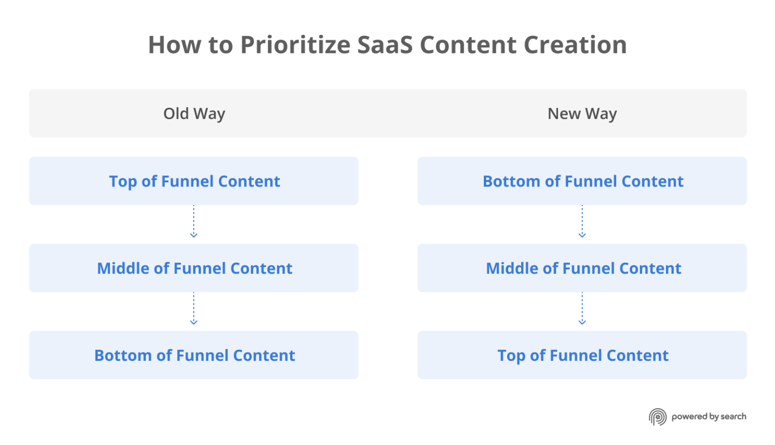 How to Prioritize SaaS Content Creation: Old Way - Top of Funnel, Middle of Funnel, Bottom of Funnel. New way: Bottom, Middle, Top.