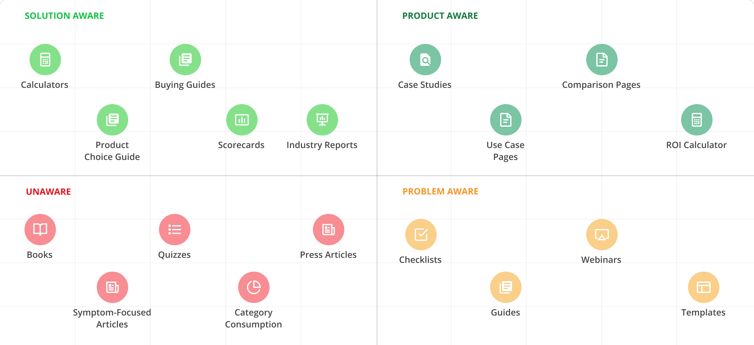 The Buyer Awareness Matrix: A Content Strategy Tool for B2B SaaS