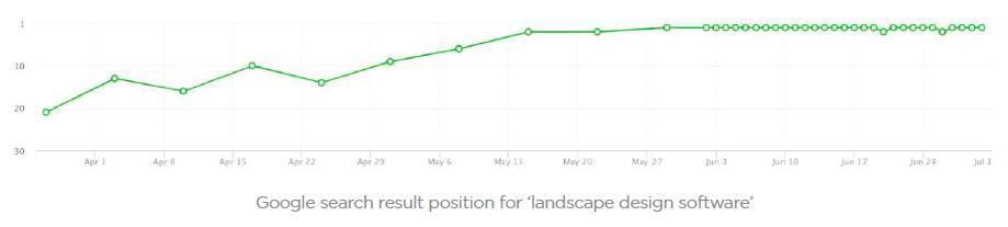 Google search result position for 'landscape design software' [case study results]
