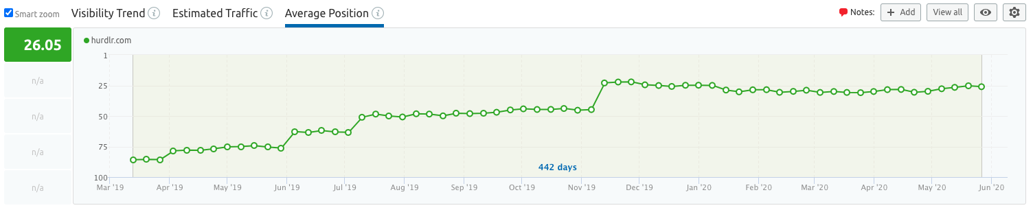 Case study results from our B2B SaaS Marketing Agency: Increase in Google Rankings