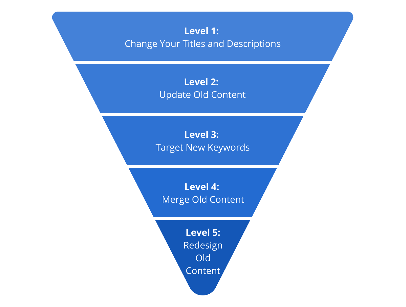 Methods of Content Refreshing: Level 1- Change Your Titles and Descriptions; Level 2- Update Old Content; Level 3- Target New Keywords; Level 4- Merge Old Content; Level 5- Redesign Old Content