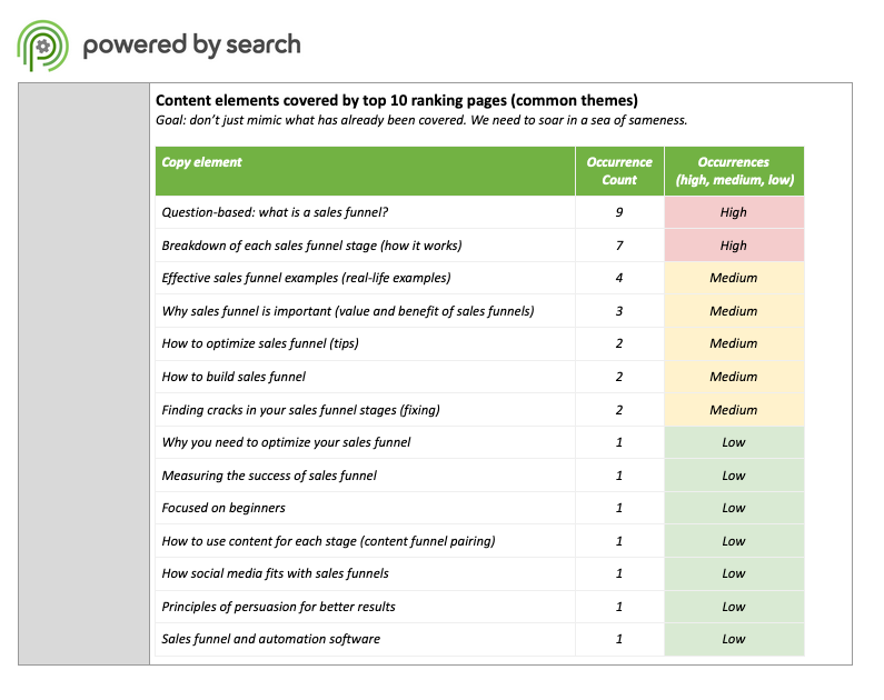 Powered by Search: Content Elements Covered by Top 10 Ranking Pages (Common Themes)