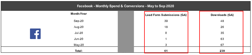 Facebook Monthly Spend & Conversions - May to September 2020